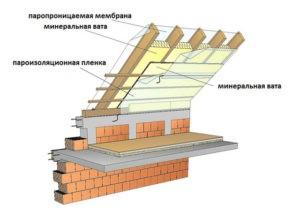 монтаж мягкой кровли в Ставрополе